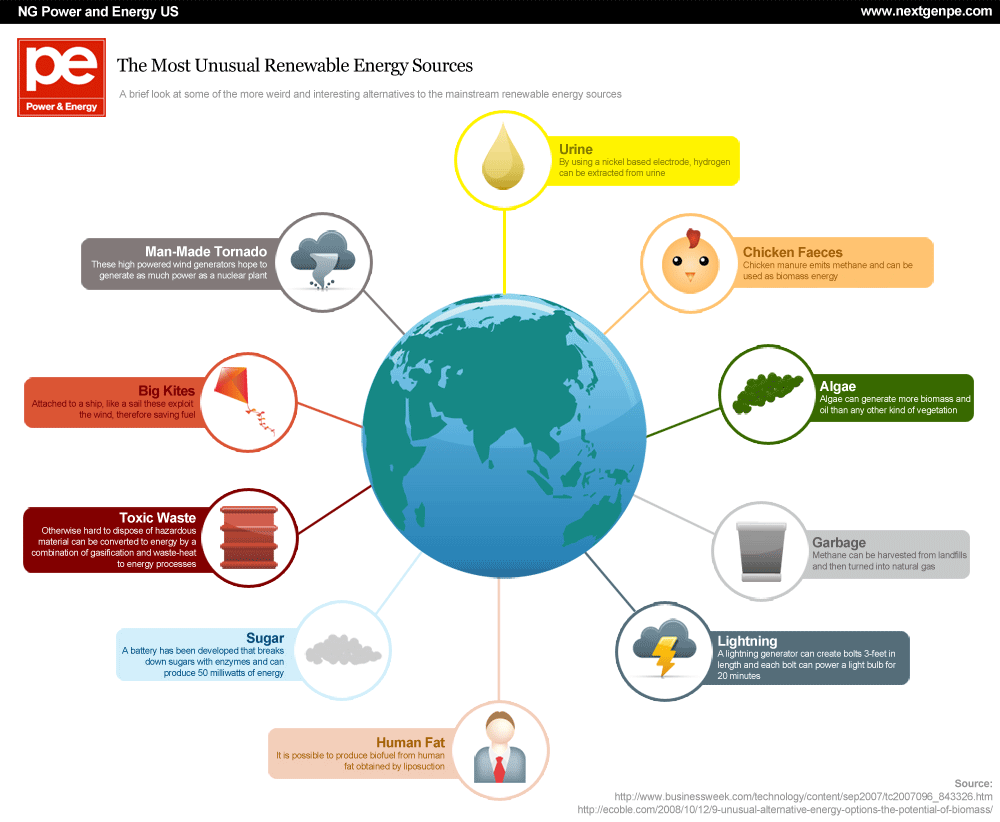 What is a Renewable Energy Source?